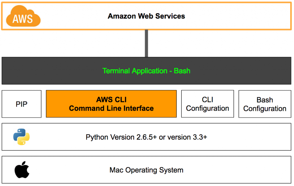 How to Install and Configure AWS CLI on MacOS – Part 1 – Stuzio